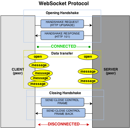 Diagram which explain how does the WebSocket protocol work