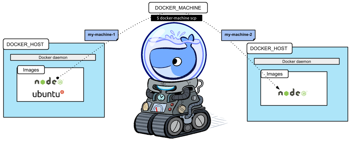 Docker Machine scp