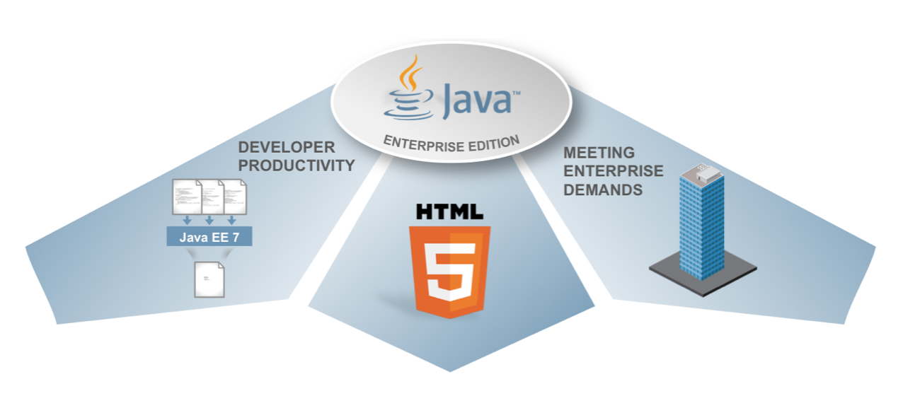 Java EE 7 goals